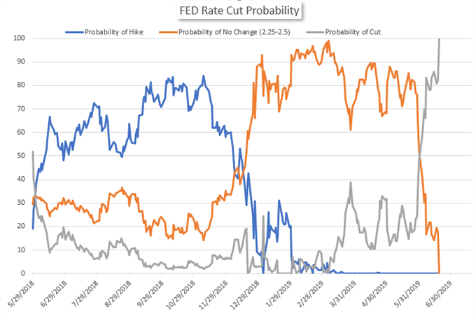 fed funds rate cut odds