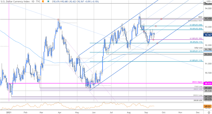 DXY Sets Breakout Stage- USD Levels