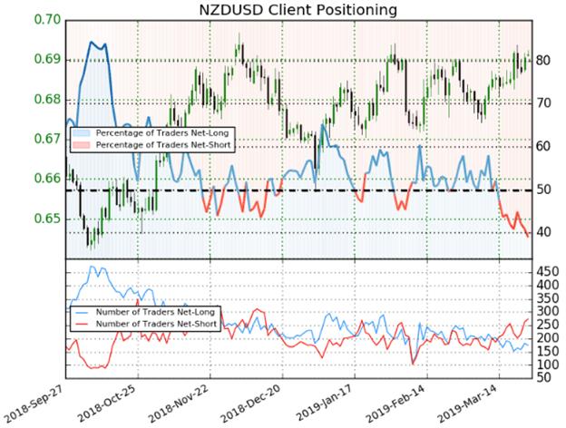 NZDUSD Client Positioning Trader Sentiment