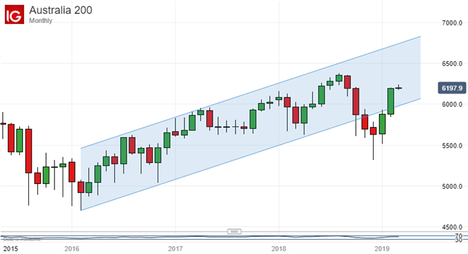 Lower High In Prospect: ASX200 Monthly Chart