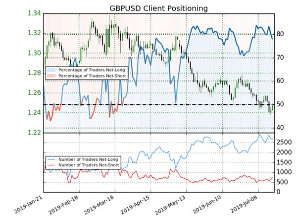 GBP/USD : la baisse des traders acheteurs donne un signal haussier à la livre sterling