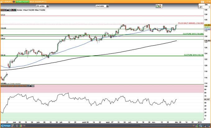 """JPY : Le Yen recule sur fond de """"risk-on"""" et de ralentissement de l'inflation"""