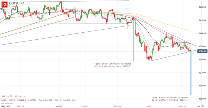British Pound (GBP) Price Outlook: GBP/USD Poised to Break Lower?