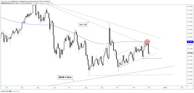 Brent crude oil daily chart, 58 targeted on a breakdown