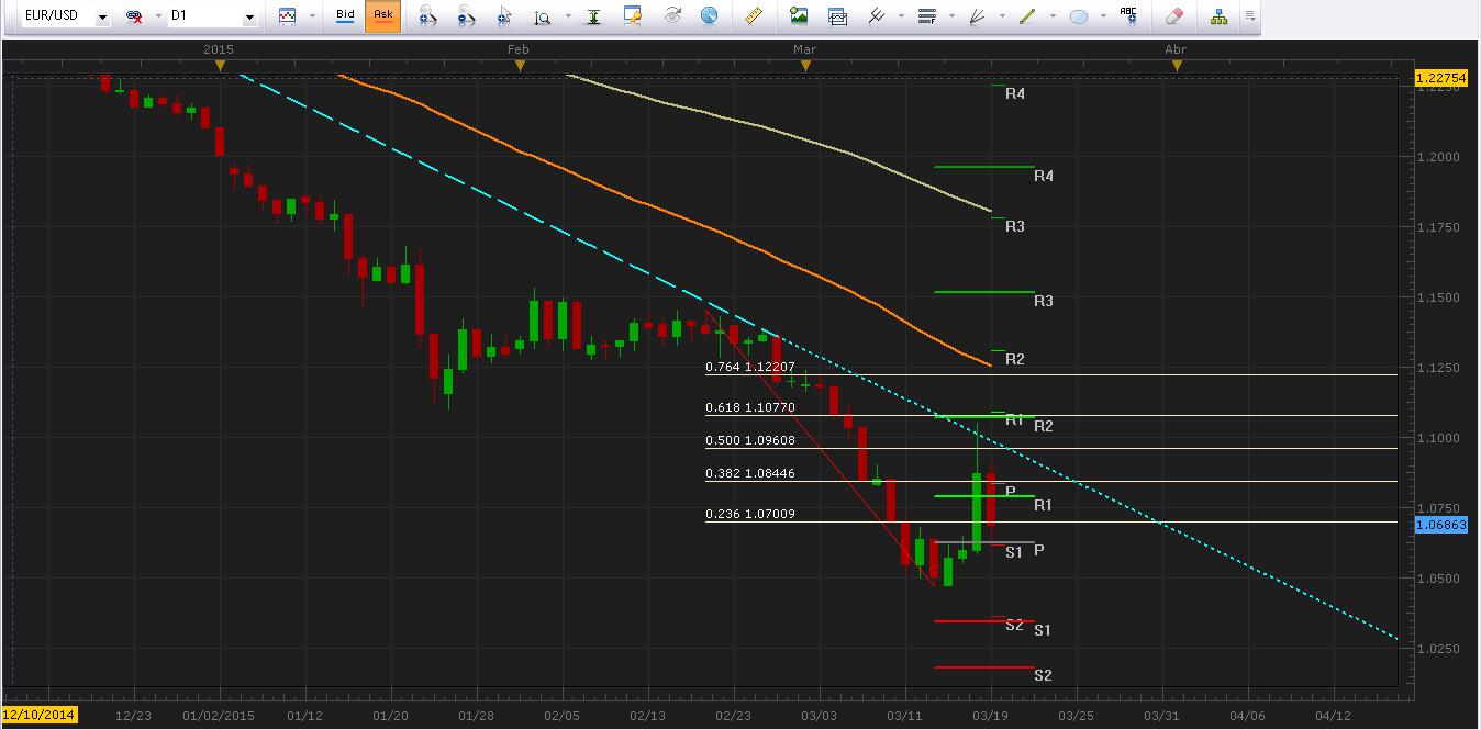 EUR/USD respeta línea de tendencia bajista y retoma las caídas.