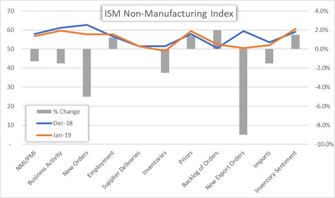 ISM Services Index Price Chart January 2019