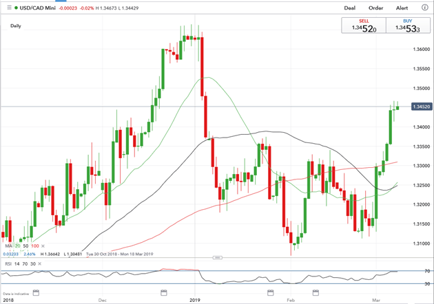 Canadian Dollar (CAD) Losses May Continue if Employment Figures Disappoint