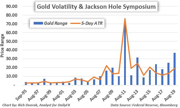 Gold Price Chart Volatility Real Yields Fed Jackson Hole