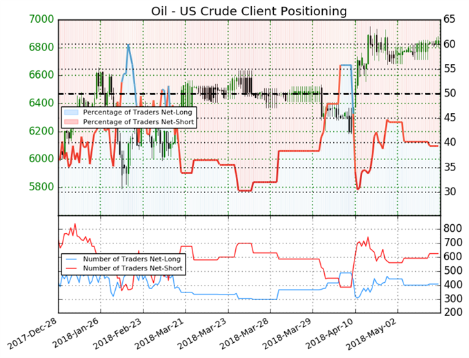 Crude Oil Client Positioning