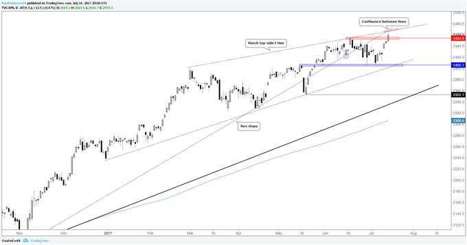 S&P 500 Earnings, Risk Trend-Driven; DAX, Nikkei Face ECB, BoJ