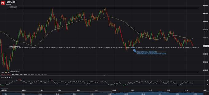 Estrategia de Trading: Largo NZDUSD en soporte técnico dado por mínimos de 2016