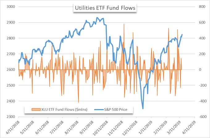Stock Market Fund Flows: S&P 500 Breaches 2,815 as Inflows Persist