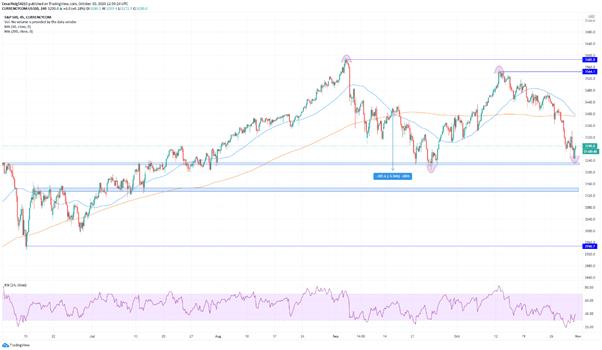 El S&P500 continúa a la baja a pesar de los beneficios récord de las tecnológicas