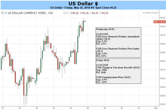 المخطط اليومي لمؤشر الدولار الأمريكي