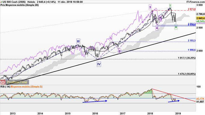 Prévisions de long terme du S&P 500
