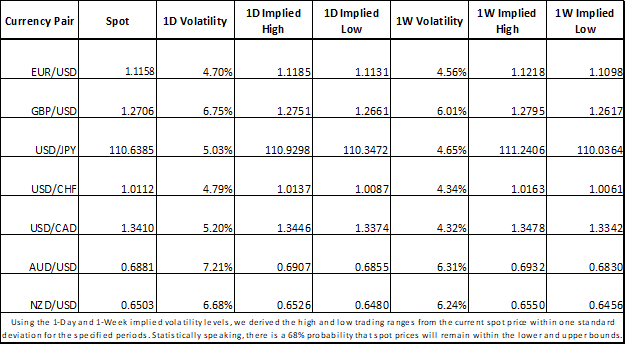 Forex Market Implied Volatility and Trading Ranges GBPUSD