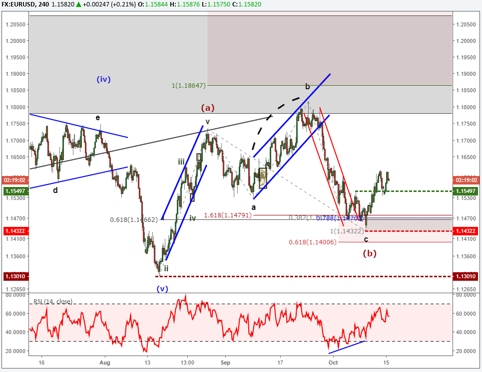 Elliott Wave Patterns Suggest Continued Weakness in Stocks & DXY