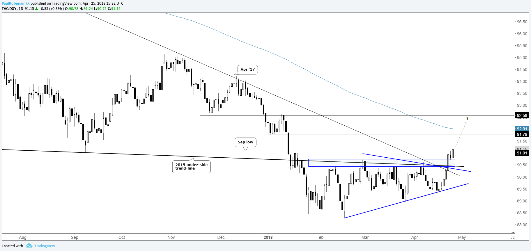US Dollar Index DXY Daily Chart Breaking Out