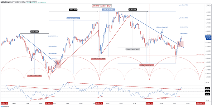 Australian Dollar Price Action Setups: AUD/USD, AUD/JPY, AUD/NZD