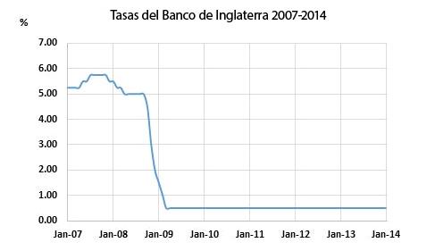 Banco de Inglaterra (BoE)