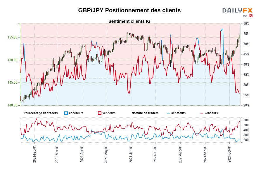 GBP/JPY SENTIMENT CLIENT IG : Nos données montrent que les traders sont à l'achat moins depuis févr. 08 lorsque GBP/JPY se négociait à 144,61.