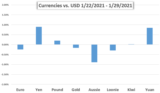 US Dollar Price Chart Weekly Performance vs Major Currencies and Gold