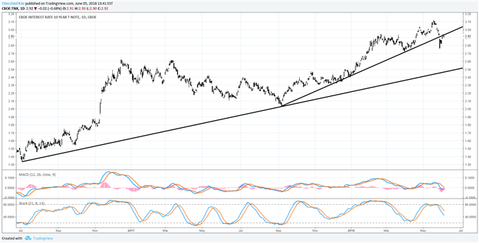 Gold Price Outlook Fails to Turn Bullish, Downside Resolution Possible