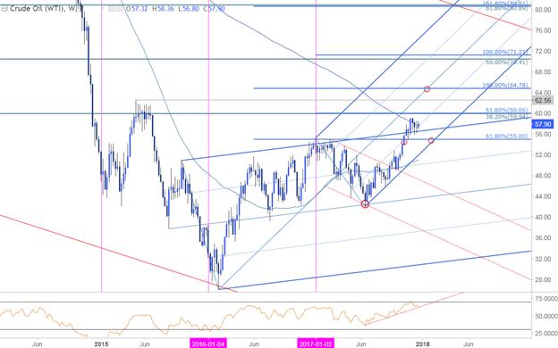 Crude Oil Price Chart - Weekly Timeframe