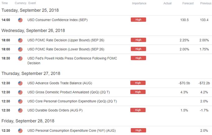 USD Economic Calendar
