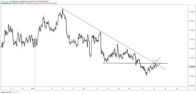 AUDNZD 4-hr chart, t-line/price resistance