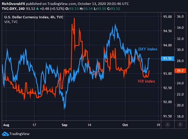 Grafico dei prezzi in dollari USA con indice VIX sovrapposto
