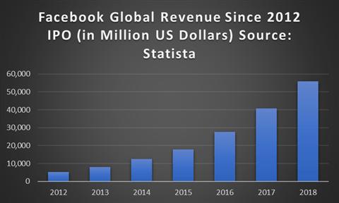 Cổ phiếu Facebook tăng trưởng sau khi IPO