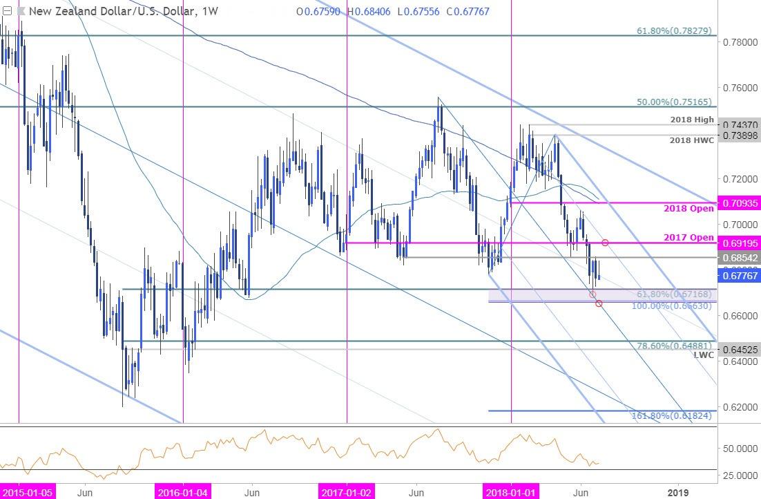 Nzd Usd Weekly Price Chart