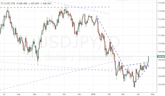 USD/JPY: When Clear Technicals Just Aren't Enough