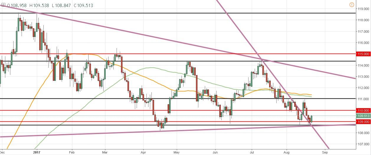 Draghi y el Simposio Jackson Hole - ¿Cómo afectan al precio del EUR/USD?