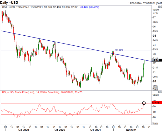 US Dollar Outlook: A hawkish Fed Pivot – Is the USD Rally Transitory?
