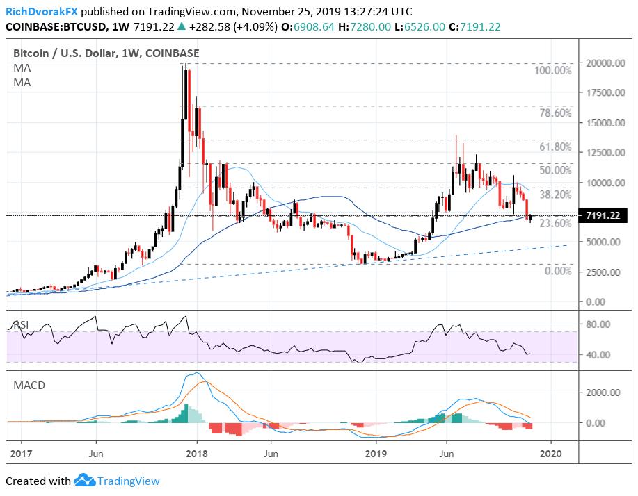 btc price chart cryptocurrency