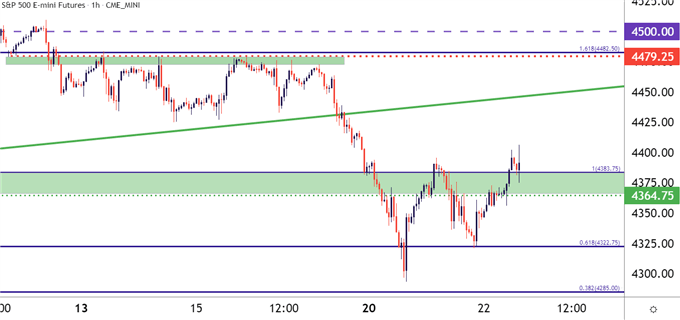 US Dollar Price Action Post-Fed: S&P 500, USD, EUR/USD