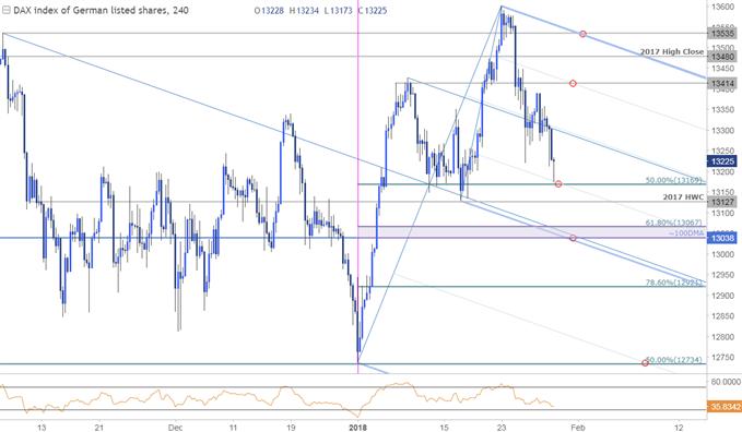 DAX Price Chart - 240min Timeframe