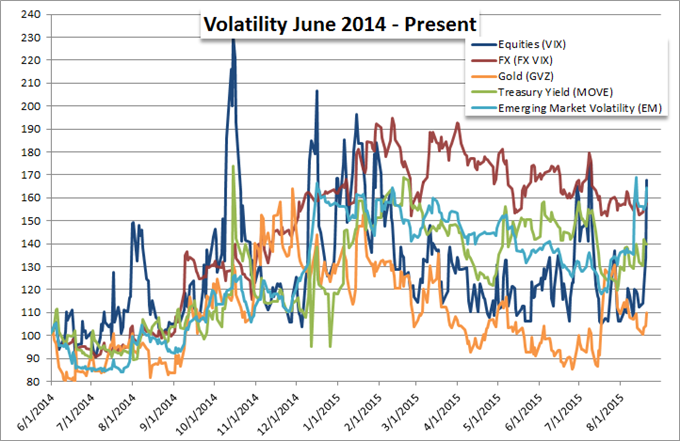 El peor día del S&P500 en los últimos 18 meses puede actuar como un acelerador para mayores movimientos.