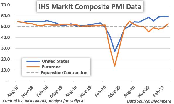 Grafik PMI Markit IHS Amerika Serikat vs Data Komposit Zona Euro