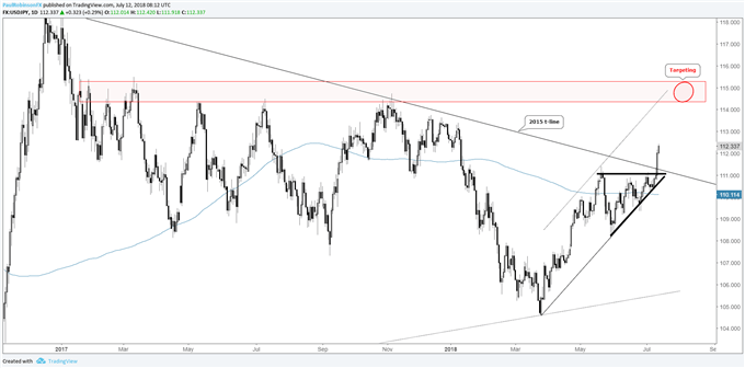 USD/JPY daily chart, wedge breakout