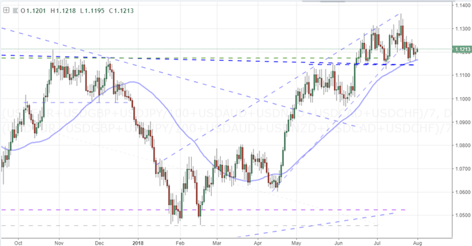 Equally-Weighted US Dollar Index