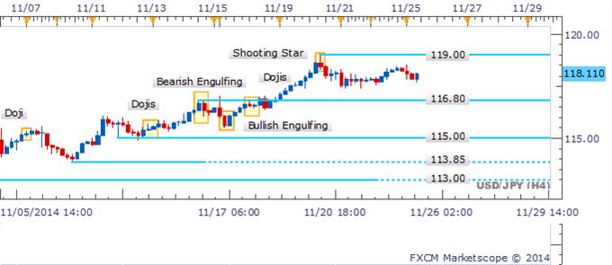 USD/JPY Mantiene a los traders en suspenso mientras que Dojis resisten cerca de soporte clave