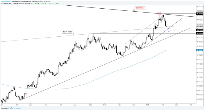 EUR/USD daily price chart, dropping into support