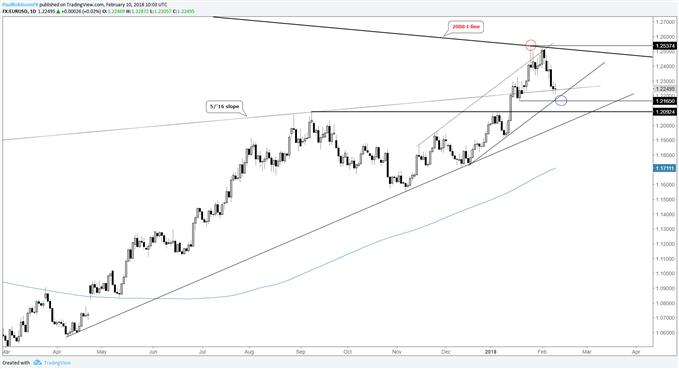 EUR/USD-Tageschart fällt in die Unterstützung