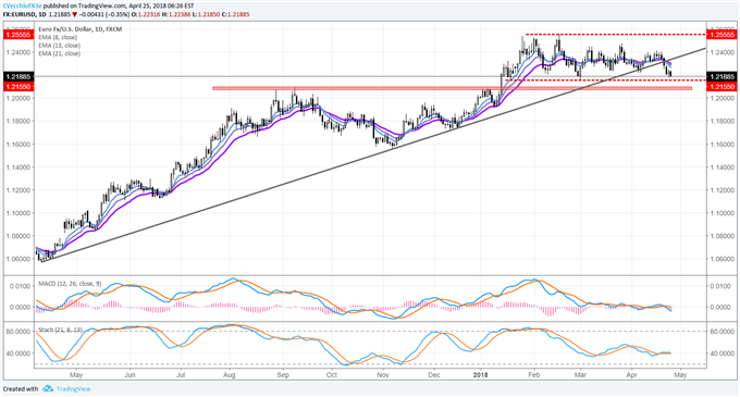 US Dollar Continues to Follow Rise in US Treasury Yields; ECB Tomorrow