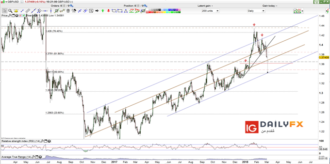 GBP USD prices forecast daily chart