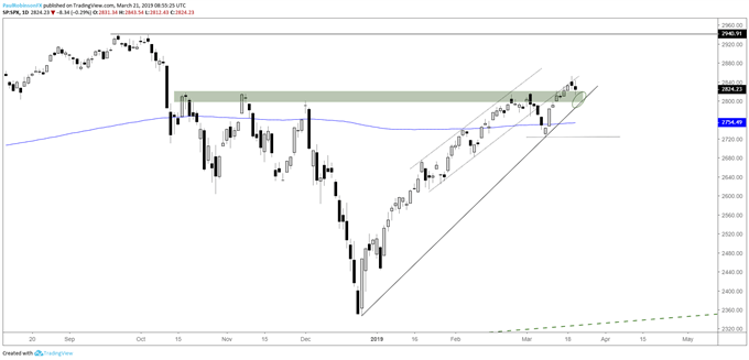 S&P 500 daily chart, old resistance, new support