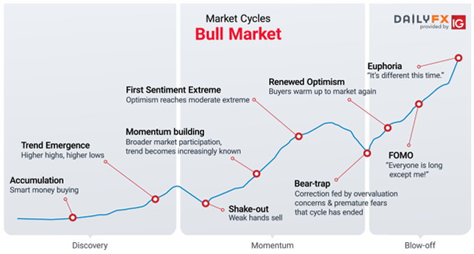 Market Cycles | Phases, Stages, and Common Characteristics